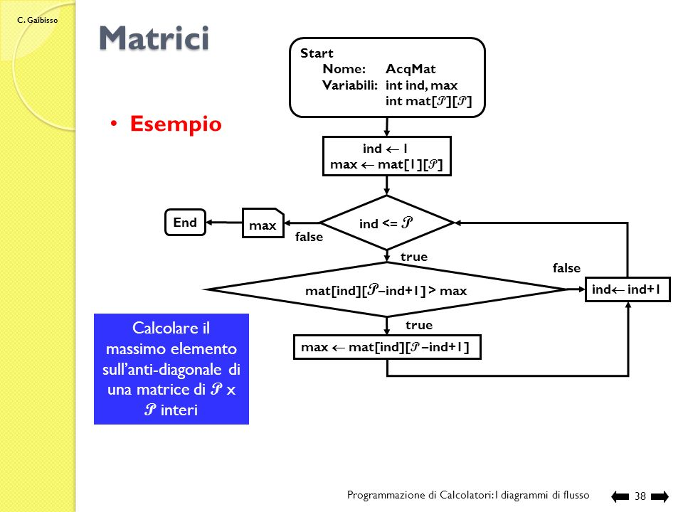 mat[ind][P–ind+1] > max max  mat[ind][P –ind+1]